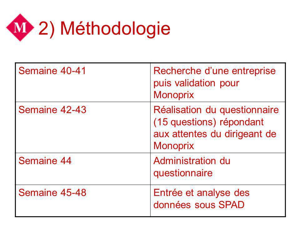 2) Méthodologie Semaine 40-41Recherche dune entreprise puis validation pour Monoprix Semaine 42-43Réalisation du questionnaire (15 questions) répondan