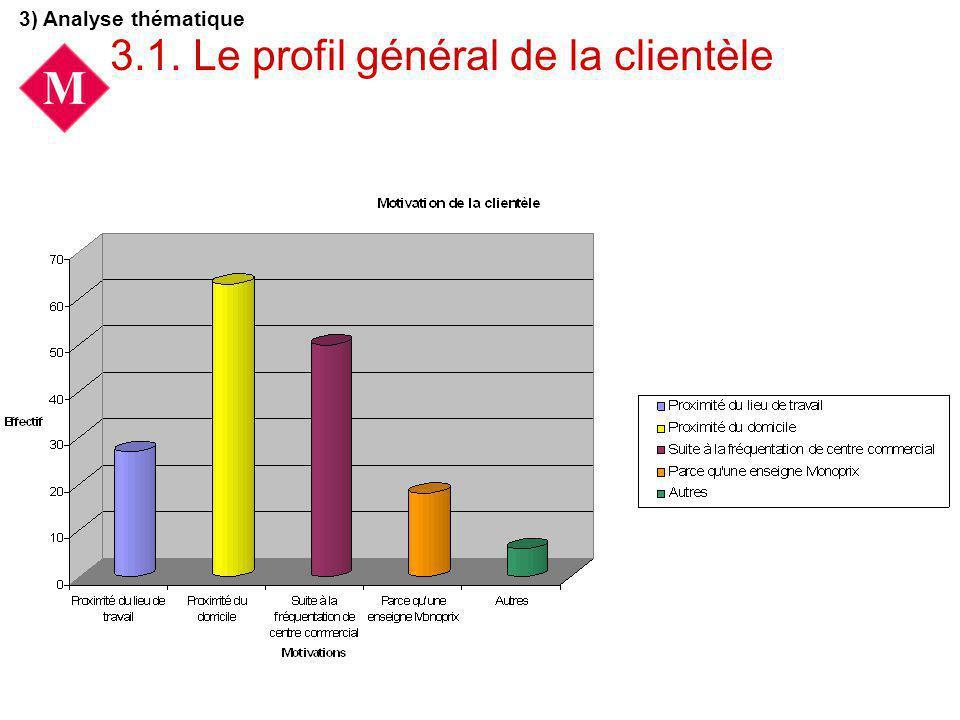 3.1. Le profil général de la clientèle 3) Analyse thématique