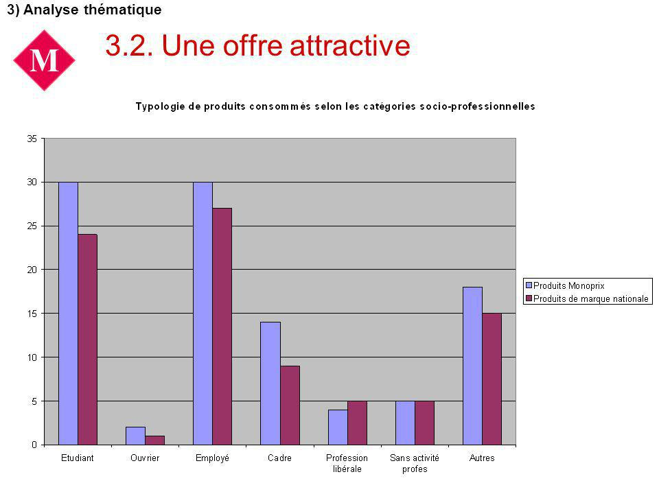 3.2. Une offre attractive 3) Analyse thématique