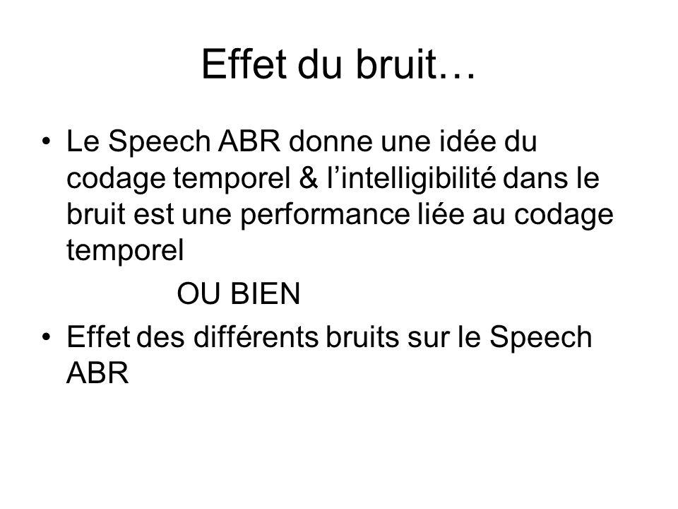 Effet du bruit… Le Speech ABR donne une idée du codage temporel & lintelligibilité dans le bruit est une performance liée au codage temporel OU BIEN Effet des différents bruits sur le Speech ABR