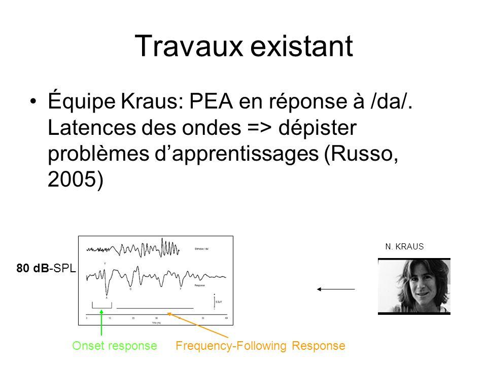Travaux existant Équipe Kraus: PEA en réponse à /da/.