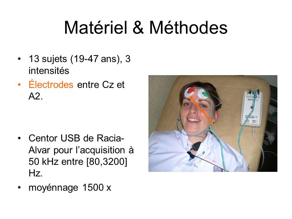 Matériel & Méthodes 13 sujets (19-47 ans), 3 intensités Électrodes entre Cz et A2.