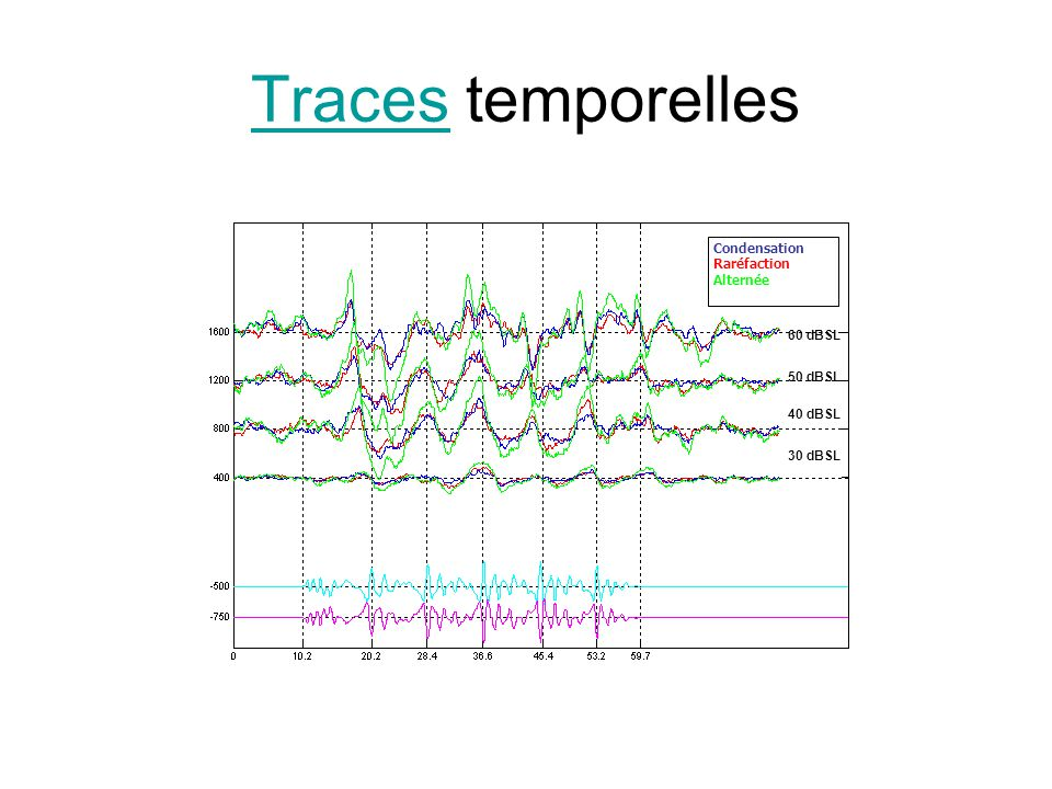 TracesTraces temporelles Condensation Raréfaction Alternée 60 dBSL 50 dBSL 40 dBSL 30 dBSL