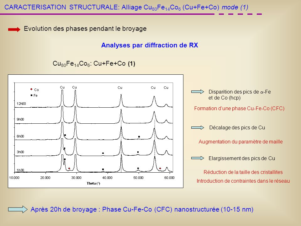 Cu 80 Fe 14 Co 6 : Cu+Fe+Co (1) CARACTERISATION STRUCTURALE: Alliage Cu 80 Fe 14 Co 6 (Cu+Fe+Co) mode (1) Evolution des phases pendant le broyage Anal