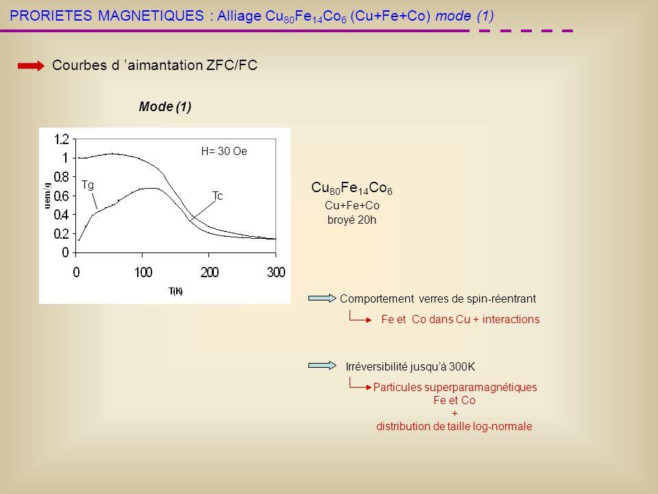 PRORIETES MAGNETIQUES : Courbes d aimantation ZFC/FC Comportement verres de spin-réentrant Fe et Co dans Cu + interactions Irréversibilité jusquà 300K