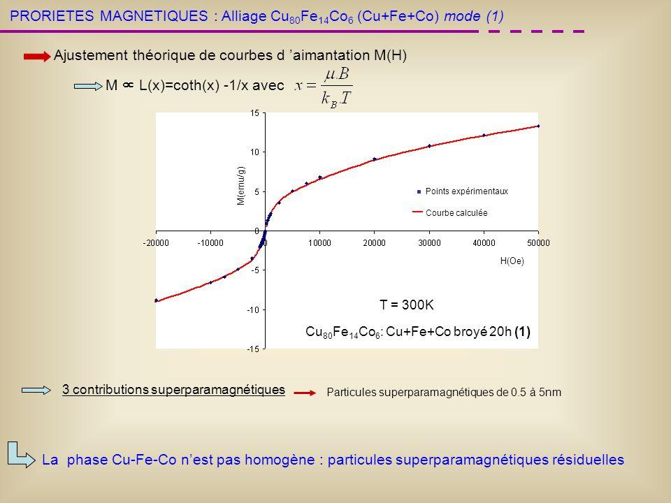 PRORIETES MAGNETIQUES : Ajustement théorique de courbes d aimantation M(H) T = 300K M L(x)=coth(x) -1/x avec Cu 80 Fe 14 Co 6 : Cu+Fe+Co broyé 20h (1)