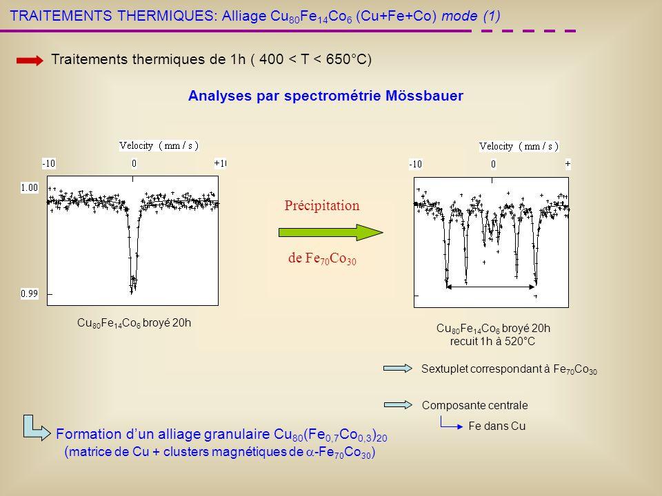 TRAITEMENTS THERMIQUES: Analyses par spectrométrie Mössbauer Sextuplet correspondant à Fe 70 Co 30 Composante centrale Fe dans Cu Précipitation de Fe