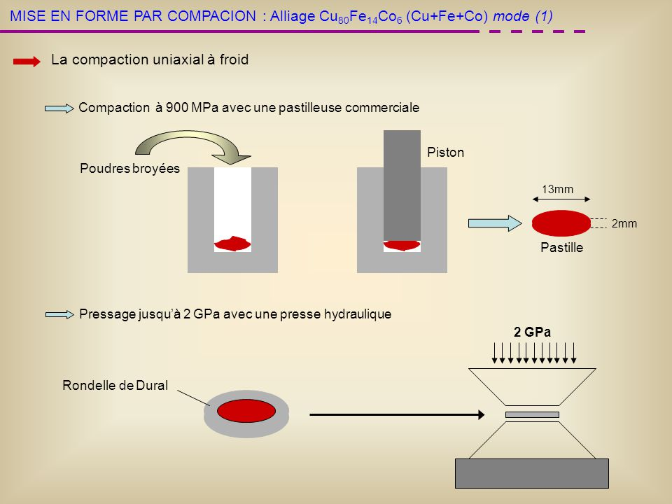 MISE EN FORME PAR COMPACION : La compaction uniaxial à froid Compaction à 900 MPa avec une pastilleuse commerciale Pressage jusquà 2 GPa avec une pres