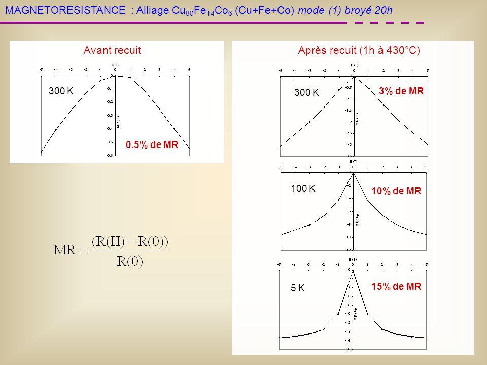 Après recuit (1h à 430°C) 300 K 100 K 300 K 0.5% de MR Avant recuit 5 K 15% de MR 10% de MR 3% de MR MAGNETORESISTANCE :Alliage Cu 80 Fe 14 Co 6 (Cu+F