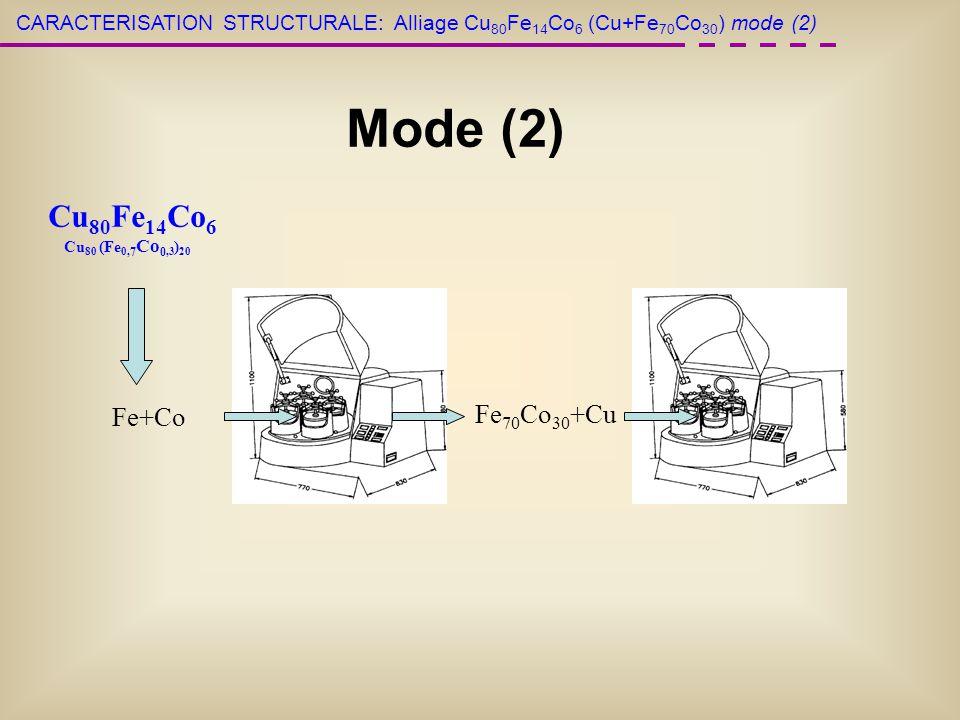 Cu 80 Fe 14 Co 6 Cu 80 (Fe 0, 7 Co 0,3 ) 20 Fe+Co Fe 70 Co 30 +Cu CARACTERISATION STRUCTURALE:Alliage Cu 80 Fe 14 Co 6 (Cu+Fe 70 Co 30 ) mode (2) Mode