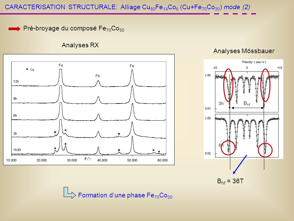 CARACTERISATION STRUCTURALE: Pré-broyage du composé Fe 70 Co 30 (°) Fe Analyses RX 3h 6h Analyses Mössbauer B hf B hf = 36T Formation dune phase Fe 70 Co 30 Alliage Cu 80 Fe 14 Co 6 (Cu+Fe 70 Co 30 ) mode (2)