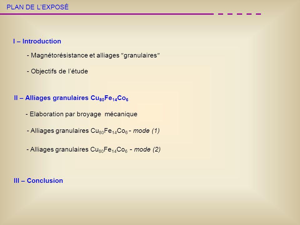 PRORIETES MAGNETIQUES : Courbes d aimantation ZFC/FC Comportement verres de spin-réentrant Fe et Co dans Cu + interactions Irréversibilité jusquà 300K Particules superparamagnétiques Fe et Co + distribution de taille log-normale Cu 80 Fe 14 Co 6 Cu+Fe+Co broyé 20h Tc Tg H= 30 Oe Alliage Cu 80 Fe 14 Co 6 (Cu+Fe+Co) mode (1) Mode (1)
