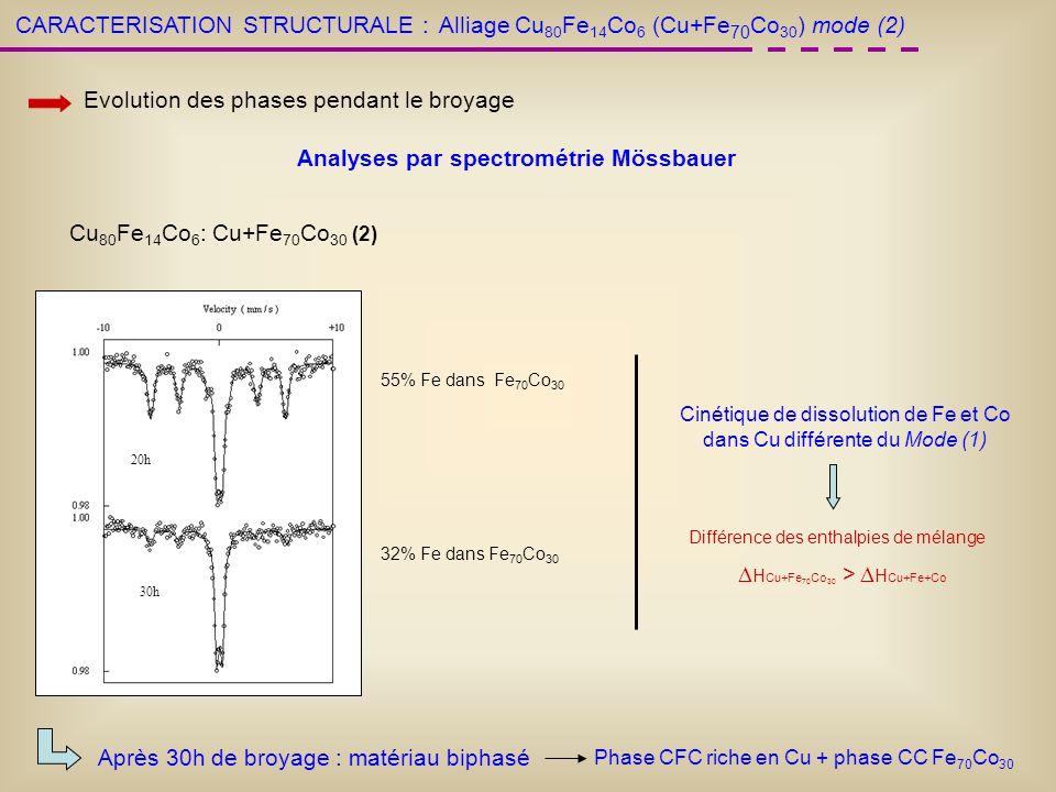 CARACTERISATION STRUCTURALE : Evolution des phases pendant le broyage Analyses par spectrométrie Mössbauer 20h 30h Alliage Cu 80 Fe 14 Co 6 (Cu+Fe 70
