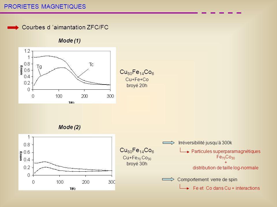 PRORIETES MAGNETIQUES Courbes d aimantation ZFC/FC Cu 80 Fe 14 Co 6 Cu+Fe+Co broyé 20h Tc Tg Cu 80 Fe 14 Co 6 Cu+Fe 70 Co 30 broyé 30h Irréversibilité