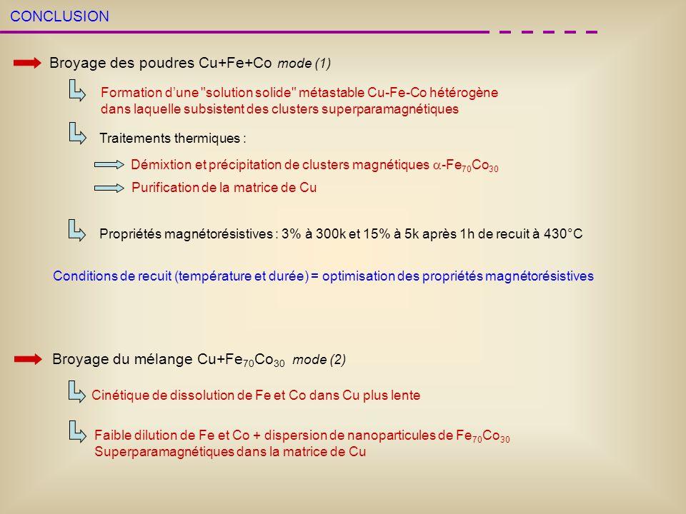 CONCLUSION Broyage des poudres Cu+Fe+Co mode (1) Formation dune
