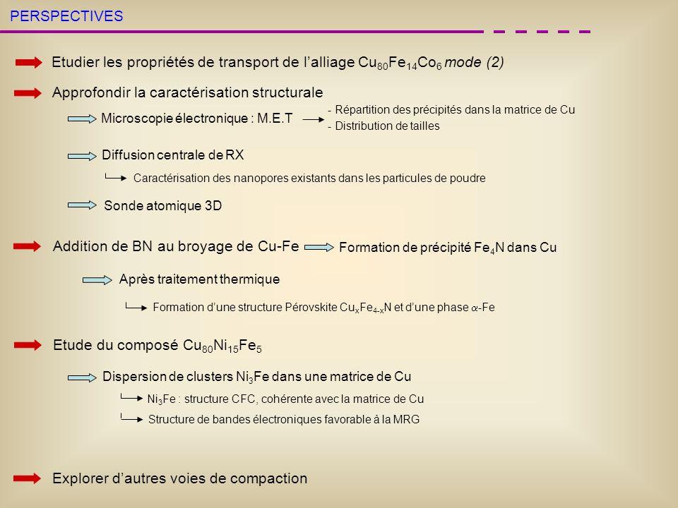PERSPECTIVES Approfondir la caractérisation structurale Microscopie électronique : M.E.T - Répartition des précipités dans la matrice de Cu - Distribu
