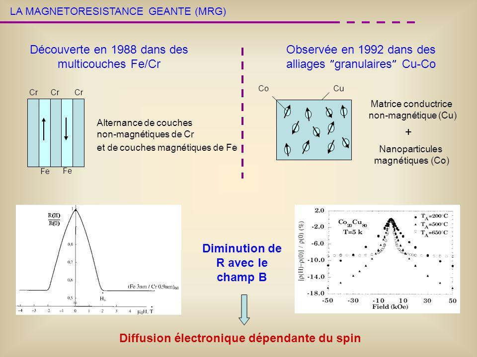 LA MAGNETORESISTANCE GEANTE (MRG) Découverte en 1988 dans des multicouches Fe/Cr Observée en 1992 dans des alliages granulaires Cu-Co Diffusion électr