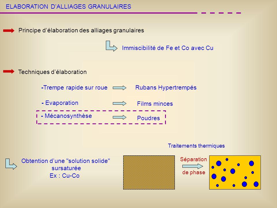 ELABORATION DALLIAGES GRANULAIRES Principe délaboration des alliages granulaires Immiscibilité de Fe et Co avec Cu Techniques délaboration Obtention d