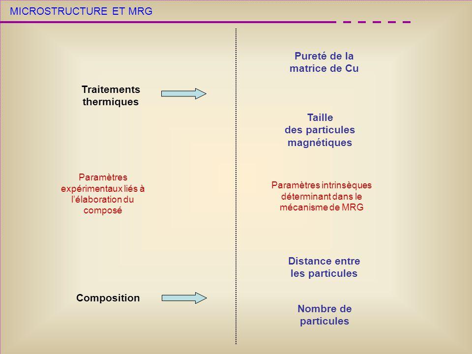 MICROSTRUCTURE ET MRG Traitements thermiques Composition Paramètres expérimentaux liés à lélaboration du composé Taille des particules magnétiques Distance entre les particules Nombre de particules Paramètres intrinsèques déterminant dans le mécanisme de MRG Pureté de la matrice de Cu Doit être comparable au libre parcours moyen des électrons Suffisamment faible pour avoir des particules monodomaines ferromagnétiques Suffisamment faible pour permettre la diffusion des électrons de particule en particule Pas trop faible, sinon interaction entre particules Optimisation des paramètres Suffisant pour assurer un bon taux de diffusion Réduire la diffusion due aux impuretés et aux défauts