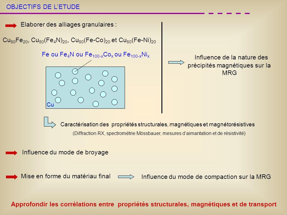 OBJECTIFS DE LETUDE Elaborer des alliages granulaires : Cu 80 Fe 20, Cu 80 (Fe 4 N) 20, Cu 80 (Fe-Co) 20 et Cu 80 (Fe-Ni) 20 Cu Fe ou Fe 4 N ou Fe 100
