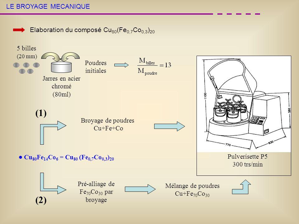 Disparition progressive des pics de Fe 70 Co 30 CARACTERISATION STRUCTURALE: Evolution des phases pendant le broyage Analyses par diffraction de RX Elargissement des pics de Cu Cu 80 Fe 14 Co 6 : Cu+ Fe 70 Co 30 (2) Cu Alliage Cu 80 Fe 14 Co 6 (Cu+Fe 70 Co 30 ) mode (1) Après 30h de broyage, le pic (111) de Fe 70 Co 30 est encore visible