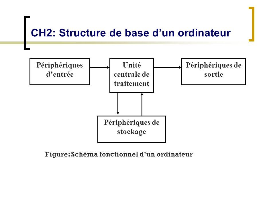 CH2: Structure de base dun ordinateur Périphériques dentrée Périphériques de sortie Unité centrale de traitement Périphériques de stockage Figure: Sch