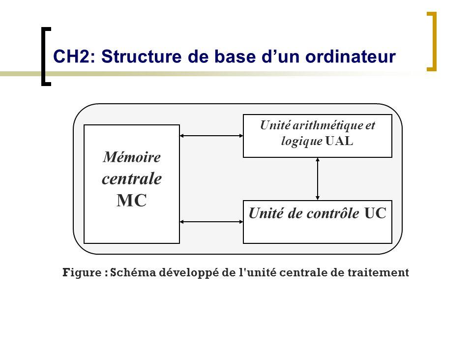 CH2: Structure de base dun ordinateur Mémoire centrale MC Unité arithmétique et logique UAL Unité de contrôle UC Figure : Schéma développé de l'unité