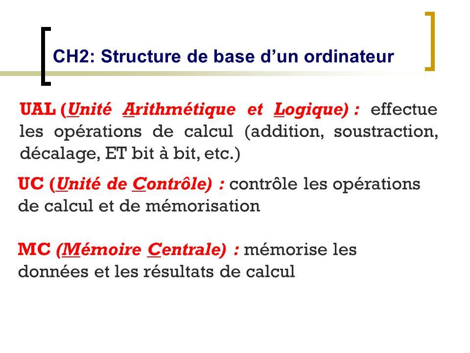 CH2: Structure de base dun ordinateur UAL (Unité Arithmétique et Logique) : effectue les opérations de calcul (addition, soustraction, décalage, ET bi