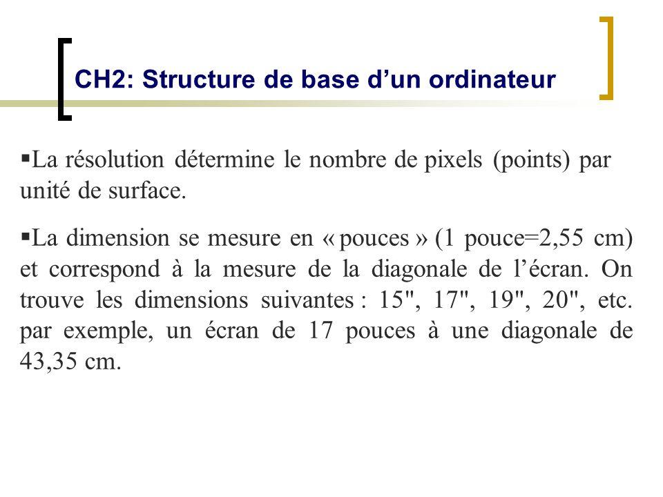 CH2: Structure de base dun ordinateur La résolution détermine le nombre de pixels (points) par unité de surface. La dimension se mesure en « pouces »