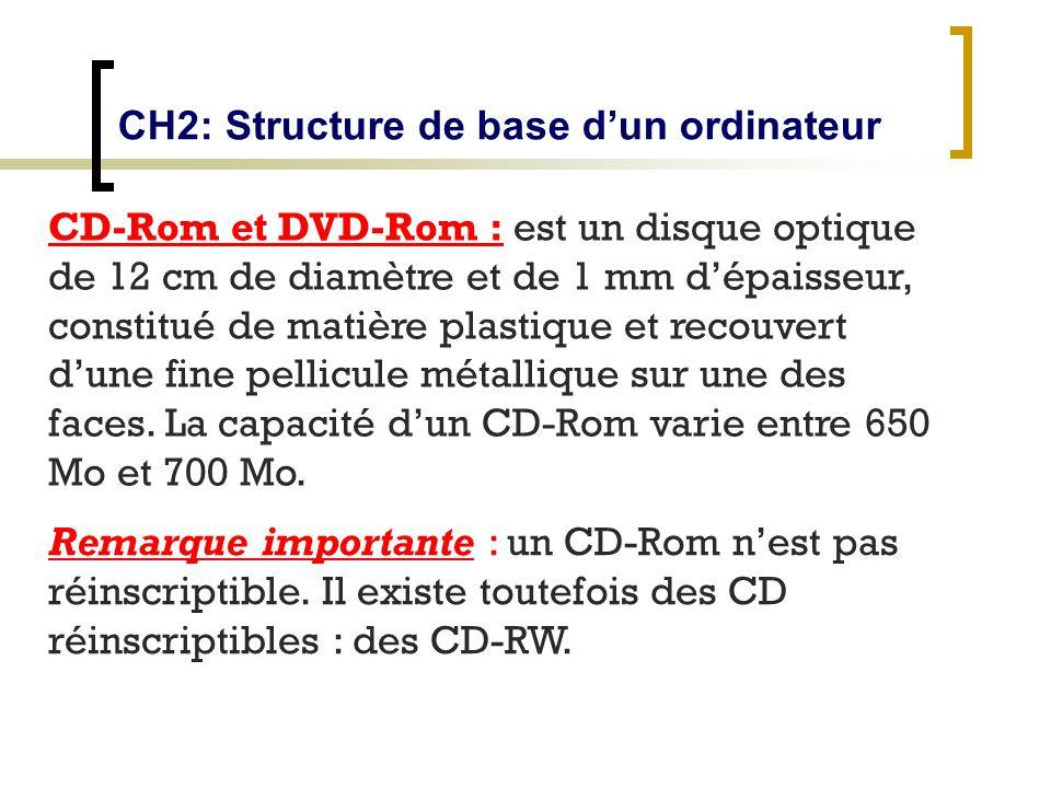 CH2: Structure de base dun ordinateur CD-Rom et DVD-Rom : est un disque optique de 12 cm de diamètre et de 1 mm dépaisseur, constitué de matière plast