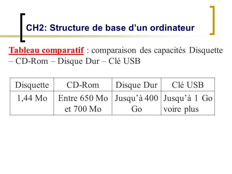 CH2: Structure de base dun ordinateur Tableau comparatif : comparaison des capacités Disquette – CD-Rom – Disque Dur – Clé USB DisquetteCD-RomDisque D