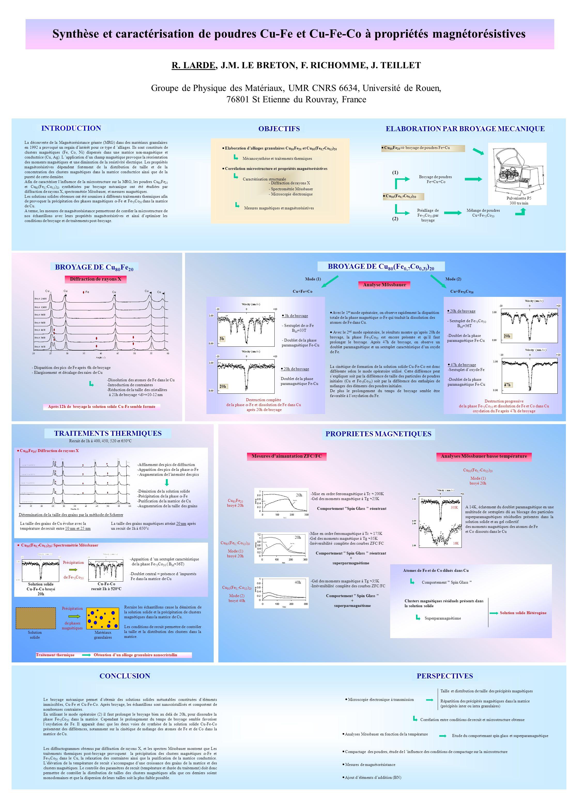 Synthèse et caractérisation de poudres Cu-Fe et Cu-Fe-Co à propriétés magnétorésistives R. LARDE, J.M. LE BRETON, F. RICHOMME, J. TEILLET Groupe de Ph