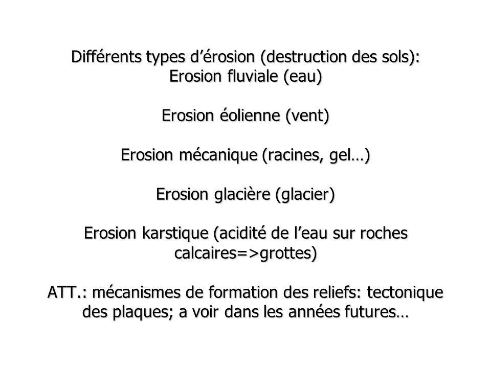 Différents types dérosion (destruction des sols): Erosion fluviale (eau) Erosion éolienne (vent) Erosion mécanique (racines, gel…) Erosion glacière (g