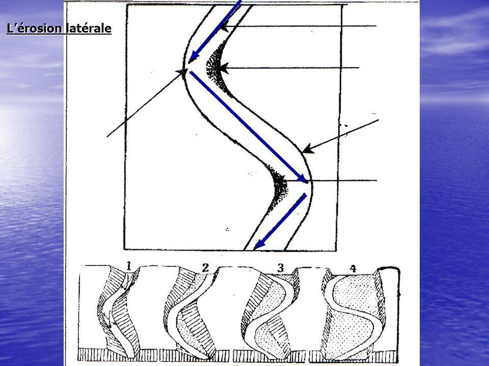 Lérosion régressive Cette forme dérosion intervient dans le cas des cascades.