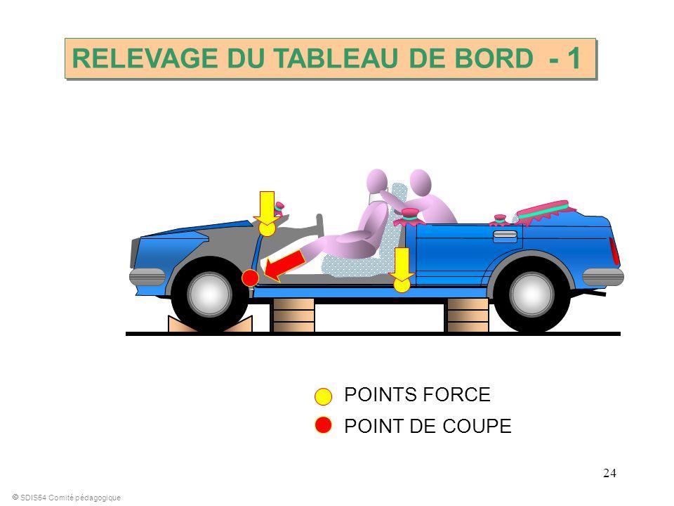 24 RELEVAGE DU TABLEAU DE BORD SDIS54 Comité pédagogique POINTS FORCE POINT DE COUPE - 1