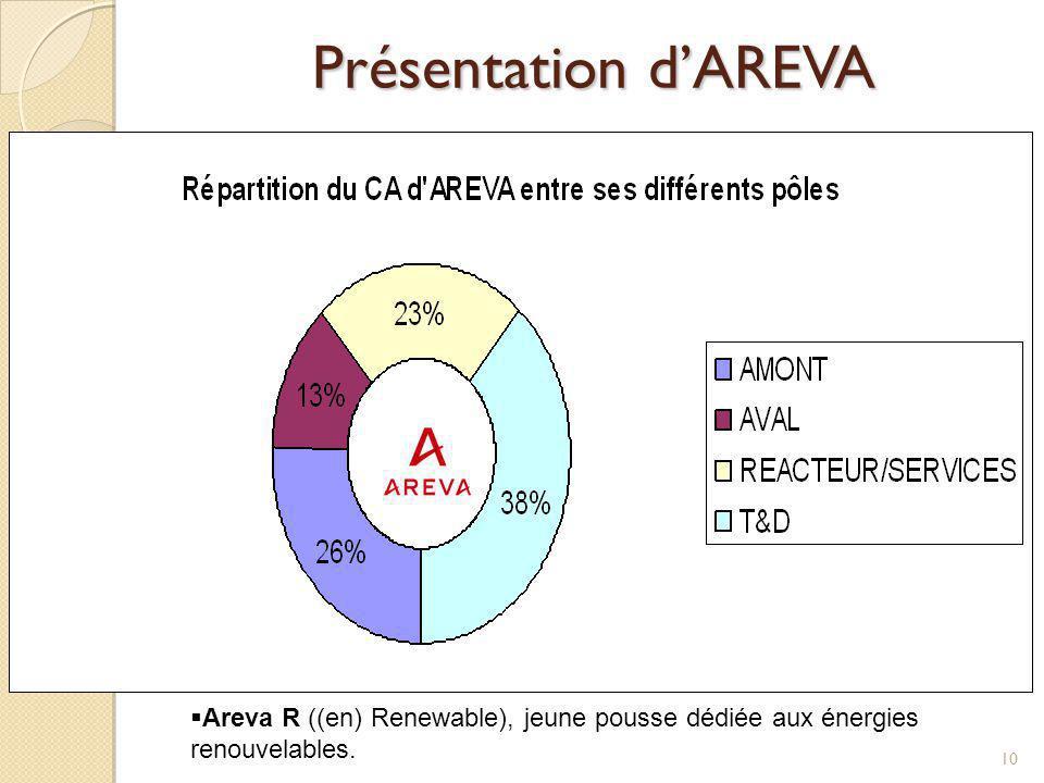 Présentation dAREVA 10 Le groupe est constitué de 6 filiales : Areva NC ((en) Nuclear Cycle), spécialisé dans le cycle du combustible nucléaire, ancie