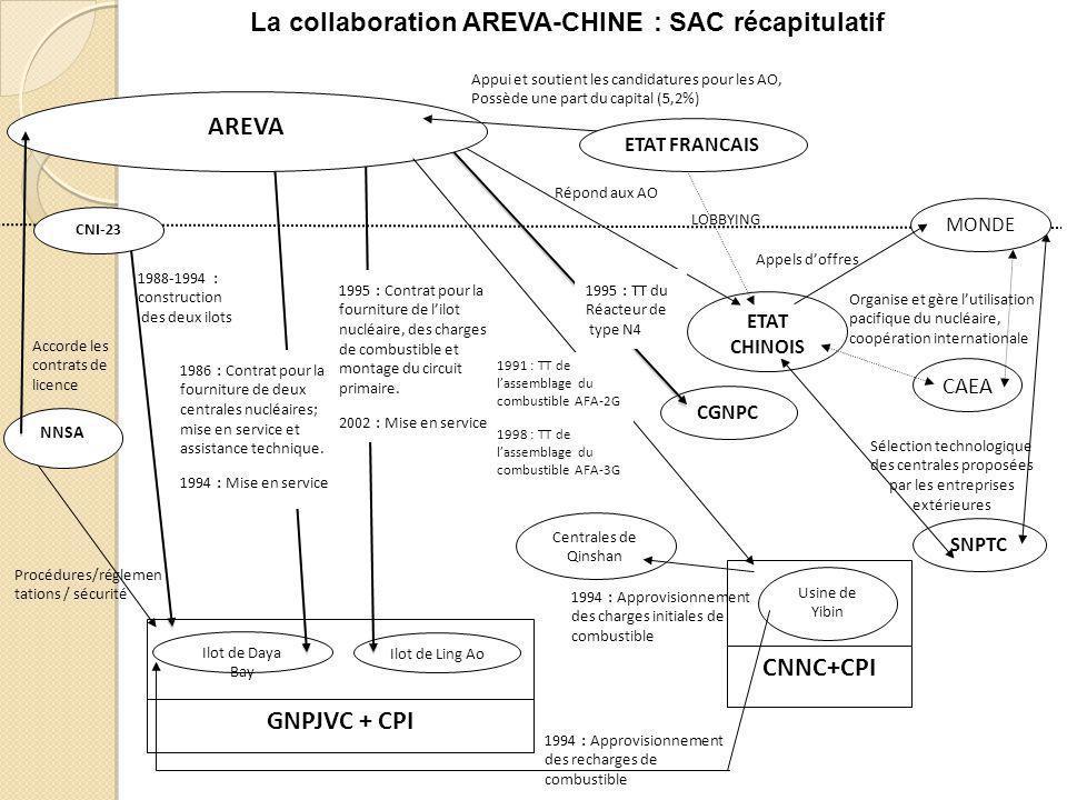 GNPJVC + CPI Ilot de Daya Bay Ilot de Ling Ao 1986 : Contrat pour la fourniture de deux centrales nucléaires; mise en service et assistance technique.