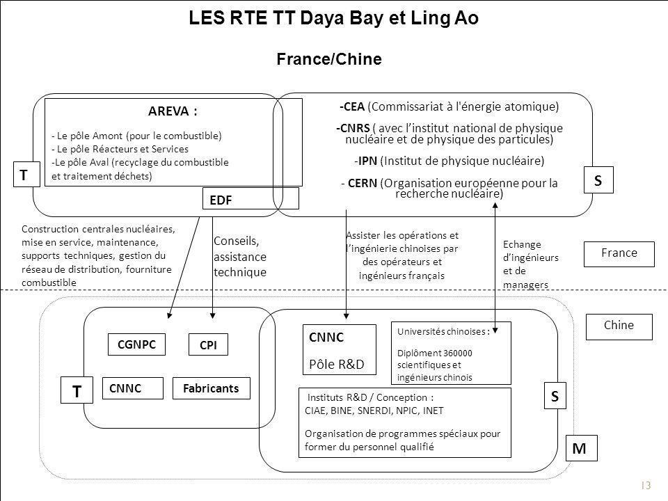 13 France/Chine Conseils, assistance technique Echange dingénieurs et de managers Construction centrales nucléaires, mise en service, maintenance, sup