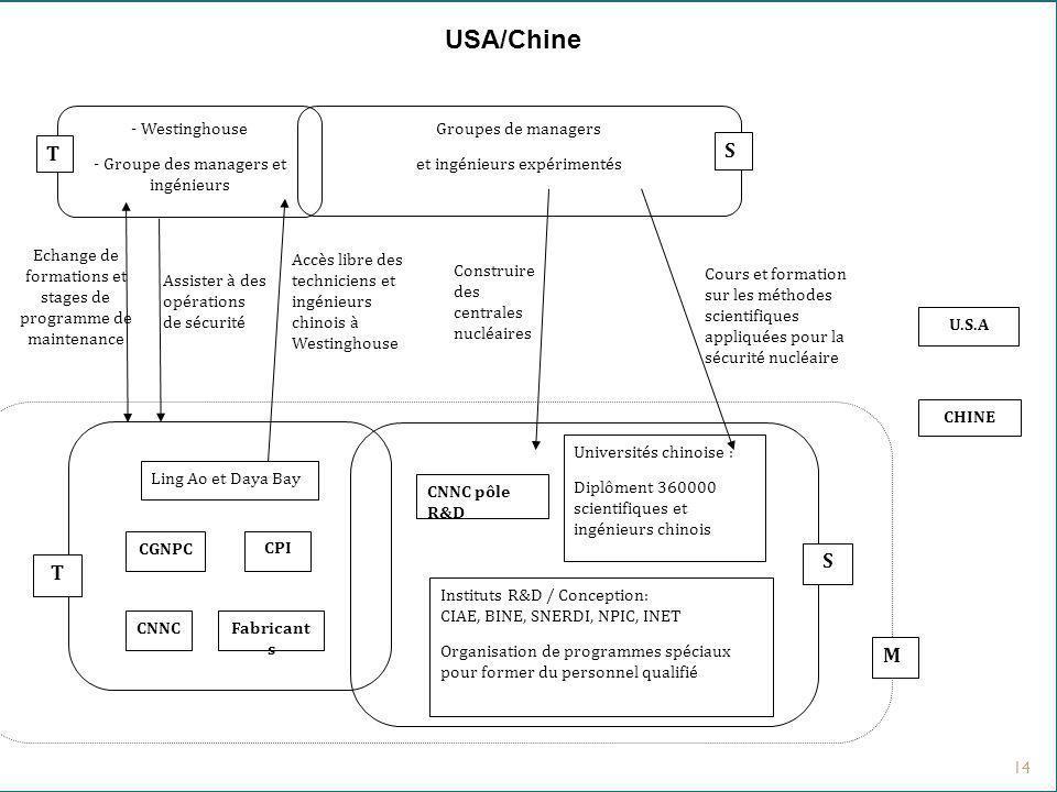 14 USA/Chine Accès libre des techniciens et ingénieurs chinois à Westinghouse Construire des centrales nucléaires Echange de formations et stages de p