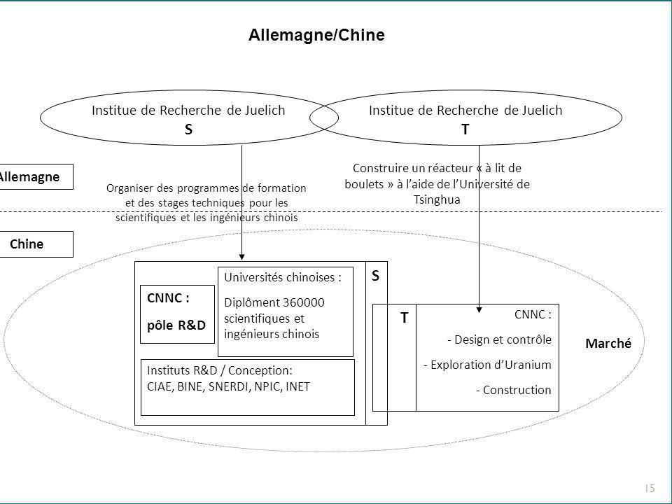 15 Allemagne/Chine Construire un réacteur « à lit de boulets » à laide de lUniversité de Tsinghua Allemagne Chine Marché CNNC : - Design et contrôle -