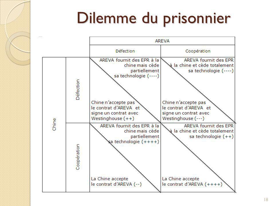Dilemme du prisonnier 18