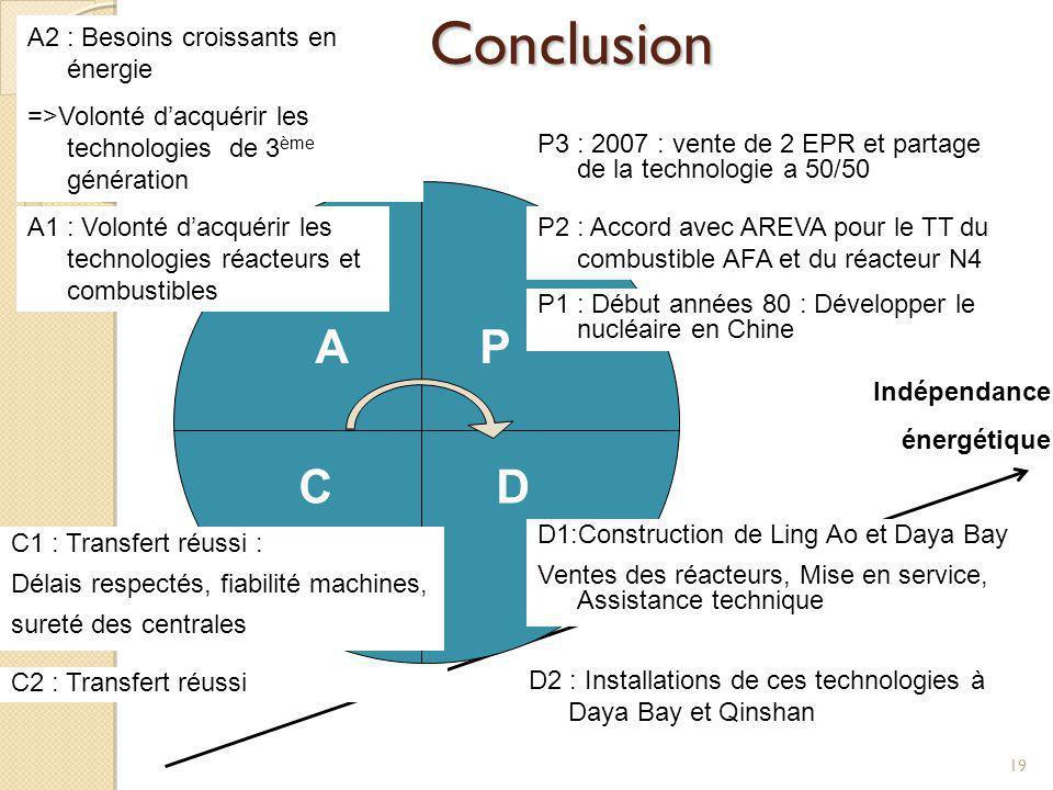 Conclusion 19 A D P C Indépendance énergétique P1 : Début années 80 : Développer le nucléaire en Chine D1:Construction de Ling Ao et Daya Bay Ventes d