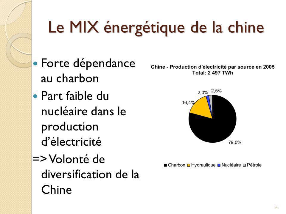 Le MIX énergétique de la chine Forte dépendance au charbon Part faible du nucléaire dans le production délectricité => Volonté de diversification de l