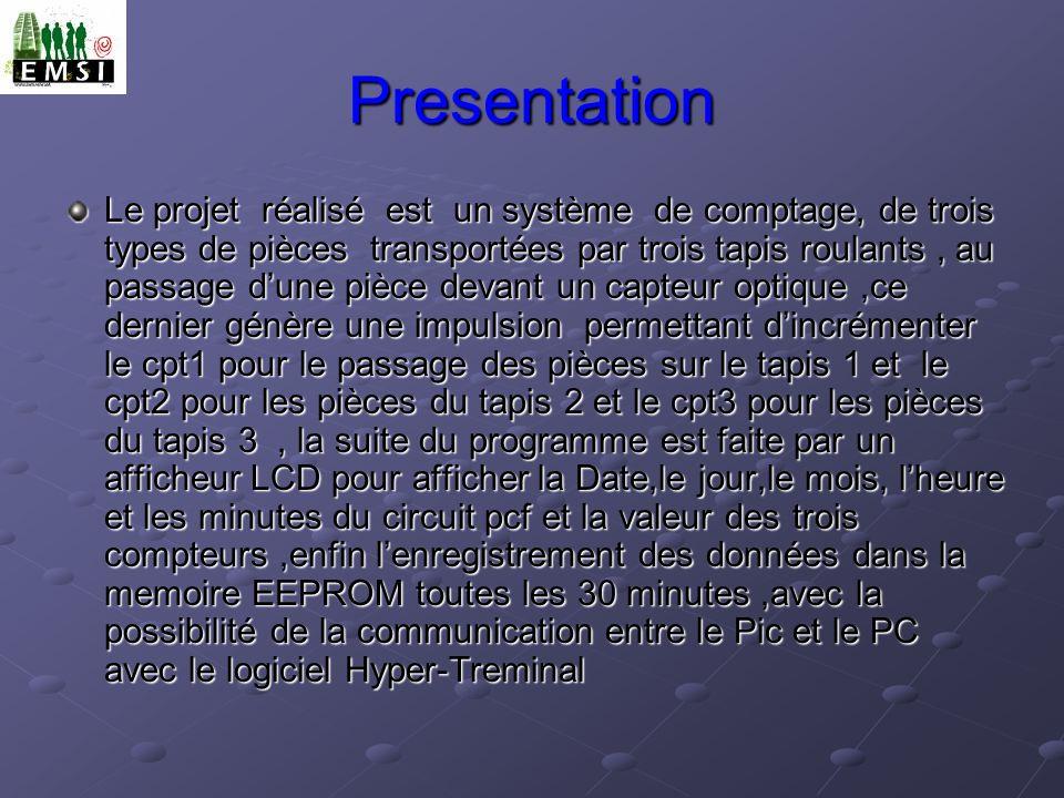 Cette fonction permet lémission dun caractère sur lUSART, et de lafficher sur lecran du PC.