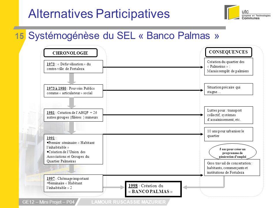 LAMOUR RUSCASSIE MAZURIER GE12 – Mini Projet – P04 Alternatives Participatives 15 1998 : Création du « BANCO PALMAS » 1973 : « Défavélisation » du cen