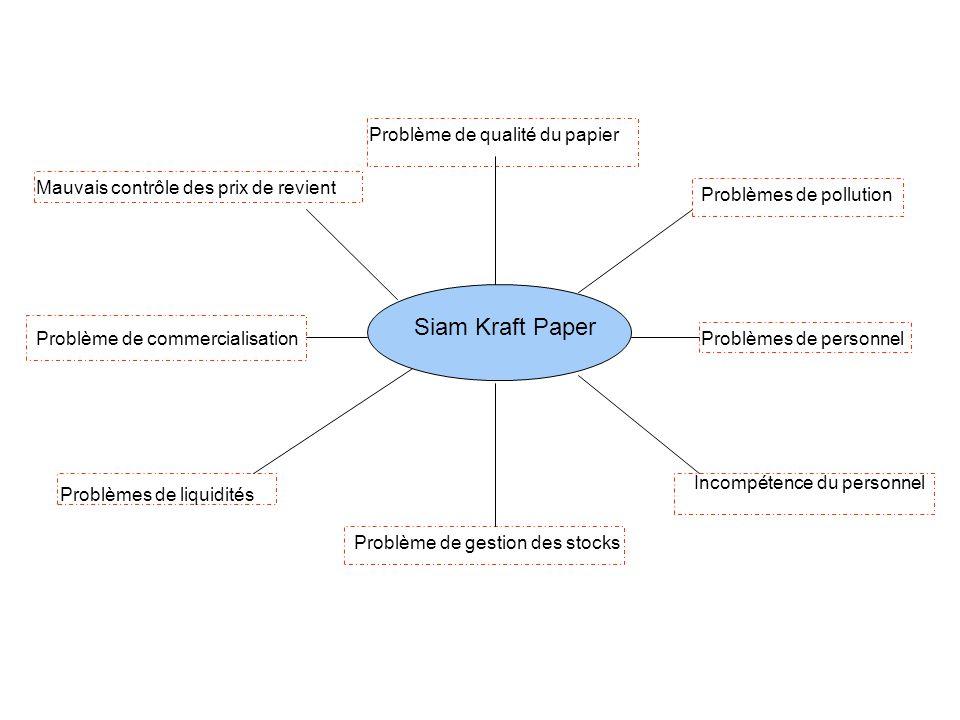 Siam Kraft Paper Problèmes de pollution Problème de commercialisation Problème de gestion des stocks Problèmes de personnel Problèmes de liquidités Problème de qualité du papier Mauvais contrôle des prix de revient Incompétence du personnel