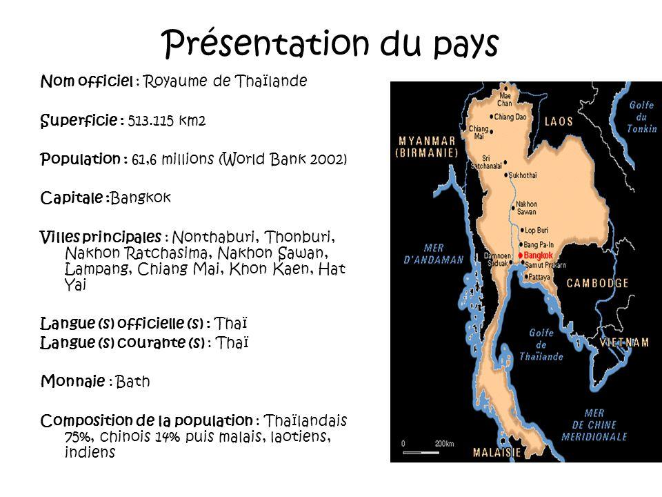 Présentation du pays Nom officiel : Royaume de Thaïlande Superficie : 513.115 km2 Population : 61,6 millions (World Bank 2002) Capitale :Bangkok Villes principales : Nonthaburi, Thonburi, Nakhon Ratchasima, Nakhon Sawan, Lampang, Chiang Mai, Khon Kaen, Hat Yai Langue (s) officielle (s) : Thaï Langue (s) courante (s) : Thaï Monnaie : Bath Composition de la population : Thaïlandais 75%, chinois 14% puis malais, laotiens, indiens