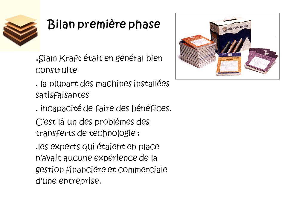 Bilan première phase. Siam Kraft était en général bien construite.