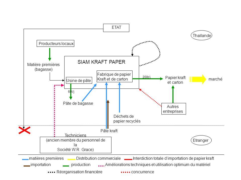 Thaïlande Etranger marché Déchets de papier recyclés Techniciens (ancien membre du personnel de la Société W.R.