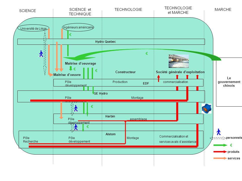 SCIENCE SCIENCE et TECHNIQUE TECHNOLOGIE TECHNOLOGIE et MARCHE MARCHE produits services personnels Le gouvernement chinois Université de Liège Pôle dé